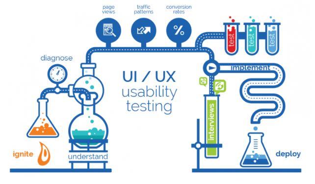 Một quy trình kiểm thử website chuyên nghiệp.